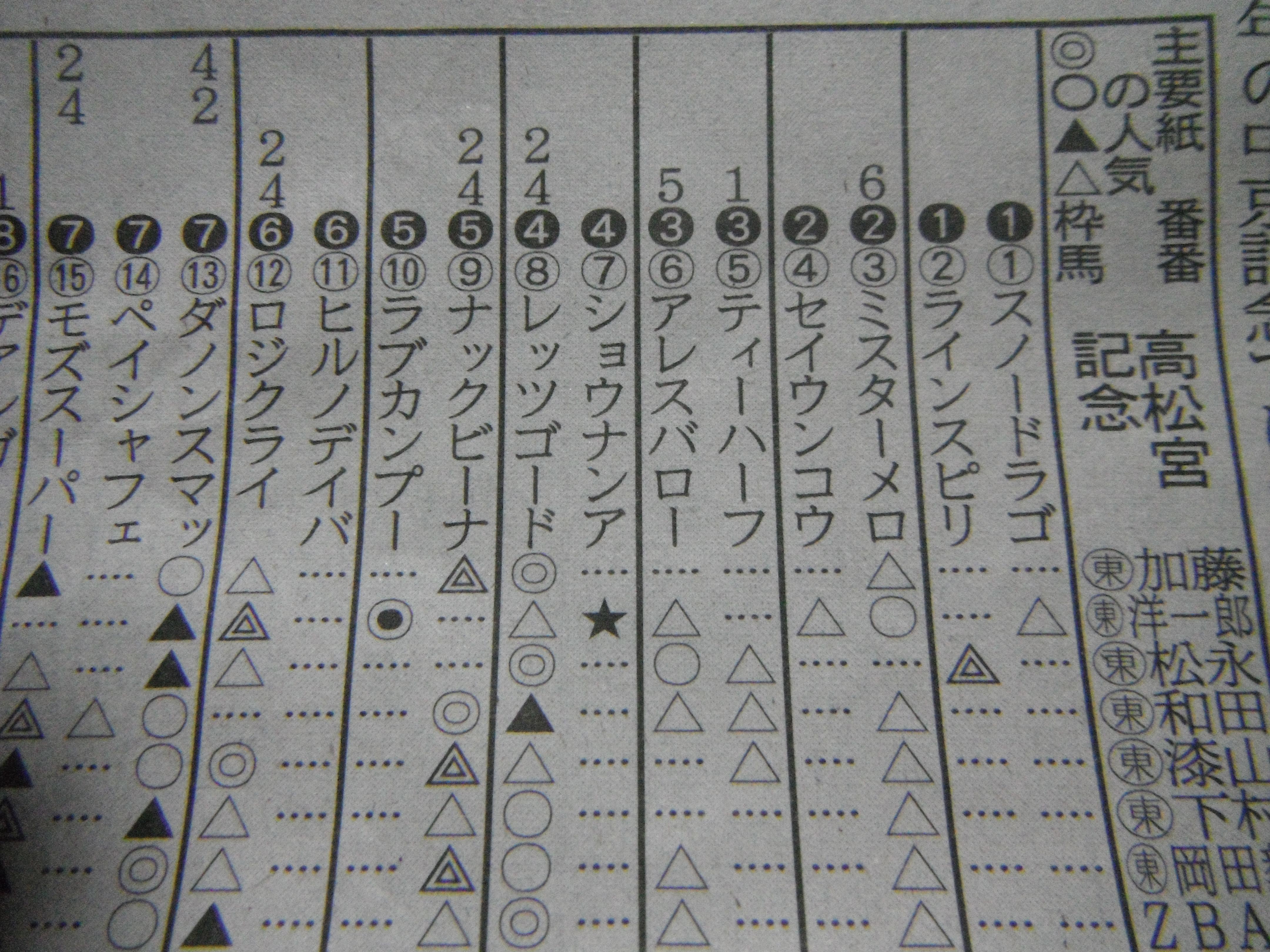 高松宮記念G1、3連単449万7470円を予想した記者