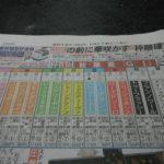秋華賞、「3連複ながしBOX馬券比較」